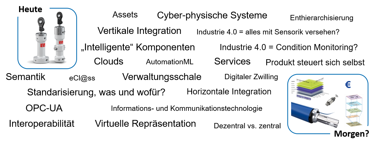 Buzzwords Industrie 4.0