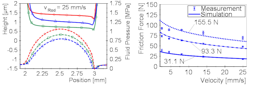 left: Simulated Fluid Pressures and Gap Heights; right: Simulated and Measured Friction Force