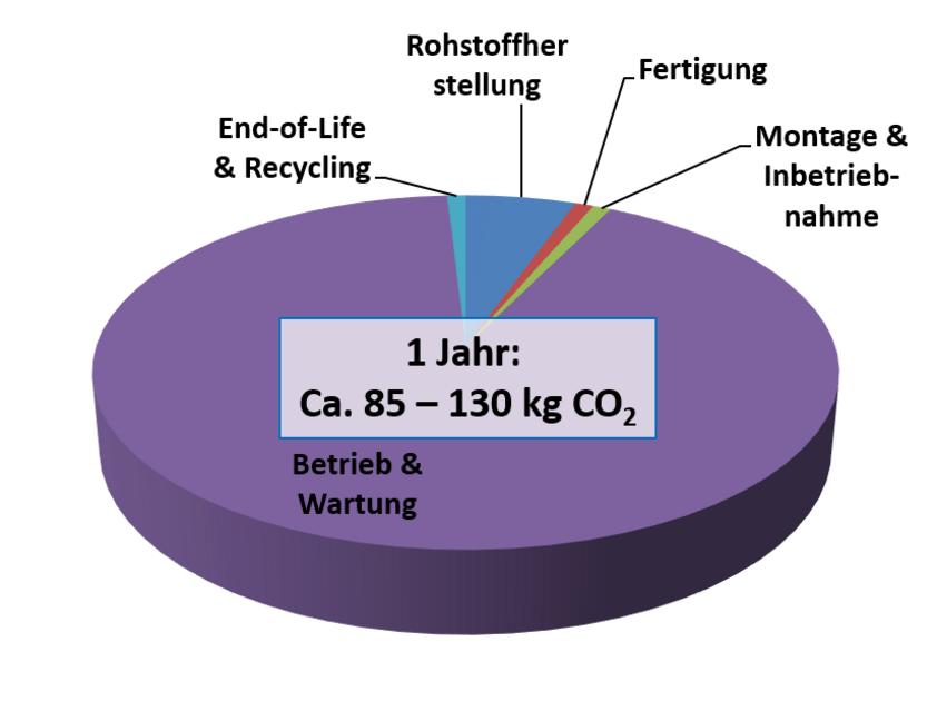 Kuchendiagramm des CO2-Äquivalents