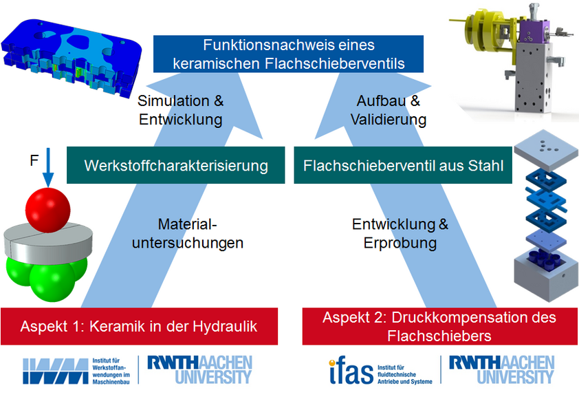 Project Procedure in Cooperation with the IWM of RWTH Aachen University