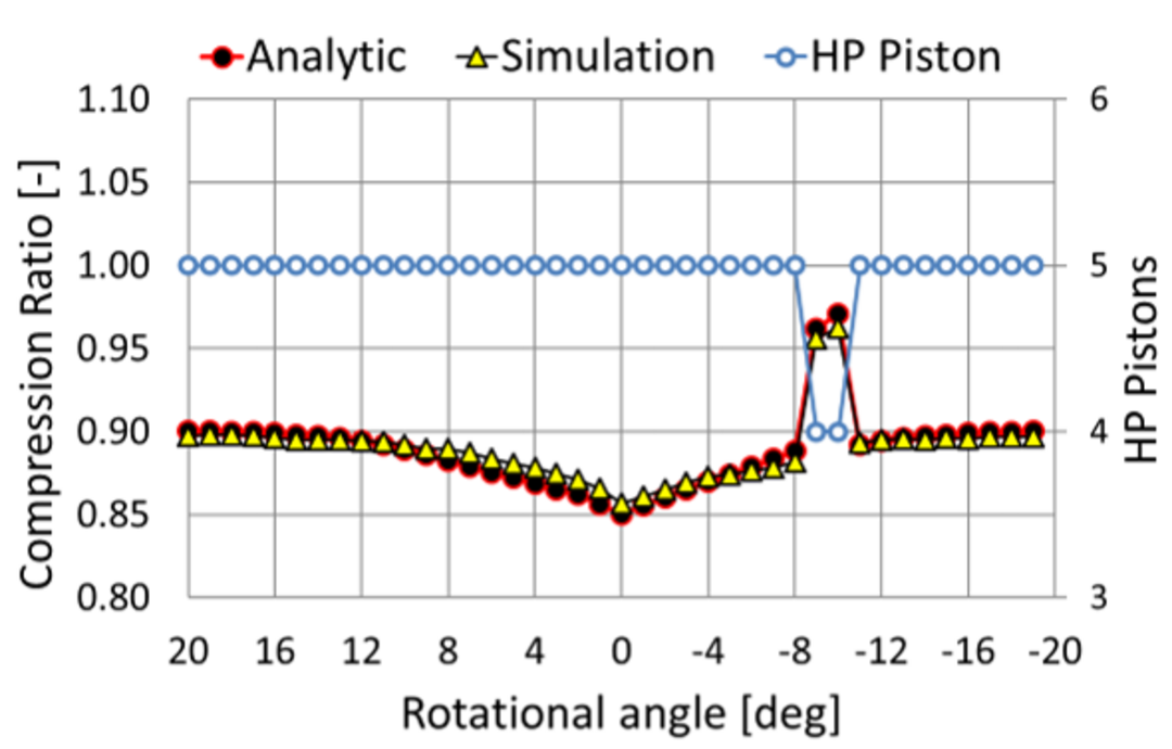 PUB – Analytical approach to calculate the rotation angl