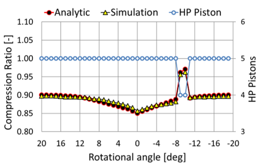 Comparison of analytical calculation with simulation results