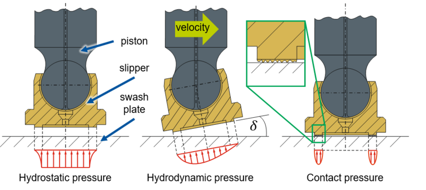 Pressure distributions in the contact of slipper and swashplate
