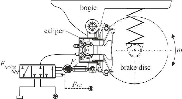 Schematic of the closed-loop brake system