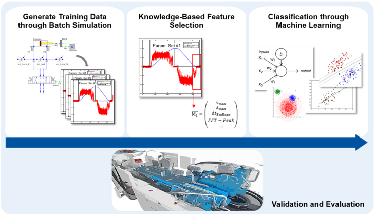 Fault Classification through Machine Learning in Fluid Technology