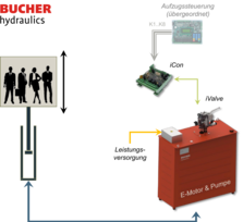 Interfaces in the field of elevator hydraulics