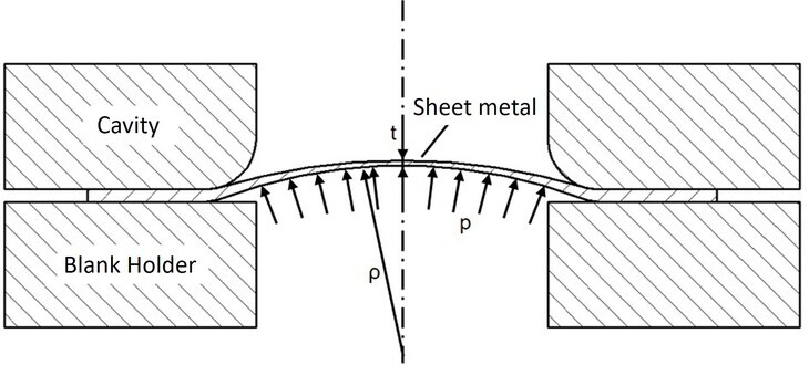 Development of a gas based bulge test for glowing metal