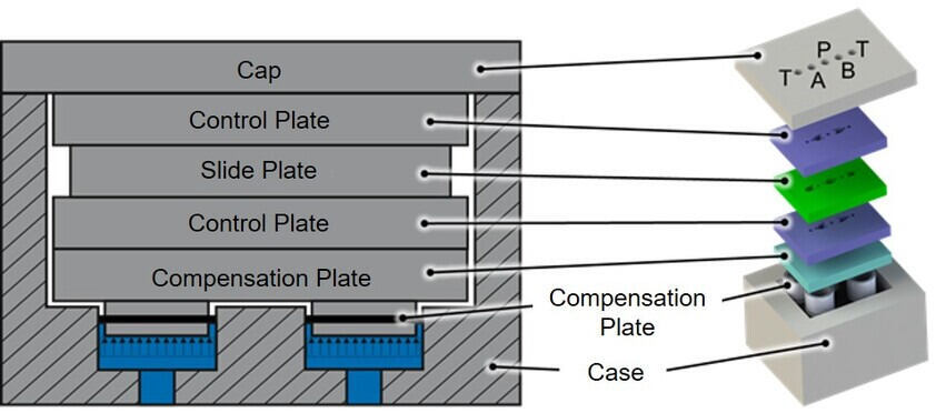 Flat spool valve concept with pressure compensation