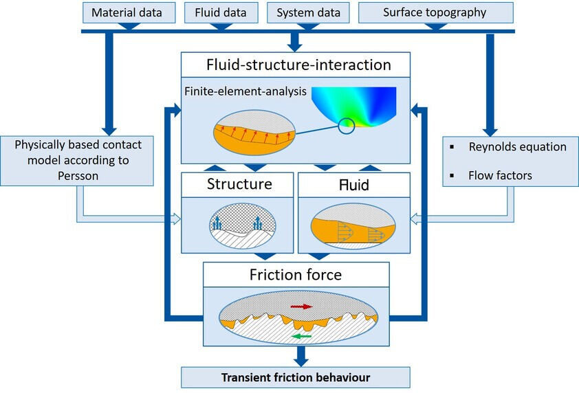 Structure of the Dynamic Seal Simulation of ifas (ifas-DDS)