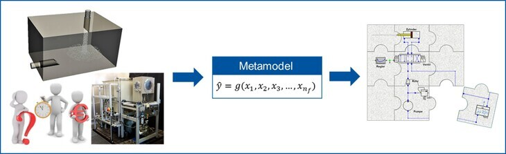 Metamodel for the Integration of Tank Simulation into 1D Models